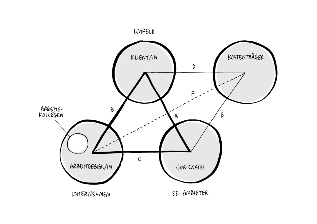 """Dieses Bild zeigt, wie Job Coaching funktioniert. Auf dem Bild sieht man vier Kreise mit der Beschriftung Klientin/Klient, ArbeitgeberIn, Job Coach und Kostenträger. Im Kreis mit dem Arbeitgeber findet sich ein kleiner Kreis, beschriftet mit Arbeitsteam. Die Kreise KlientIn, Job Coach und Arbeitgeber sind mit Linien verbunden und bilden ein Dreieck. Vom Kreis """"Kostenträger"""" führen zwei Linien zum Kreis KlientIn und Job Coach. Eine gestrichelte Linie führt zum Arbeitgebenden, weil diese beiden Stellen nicht immer im engen Kontakt stehen."""