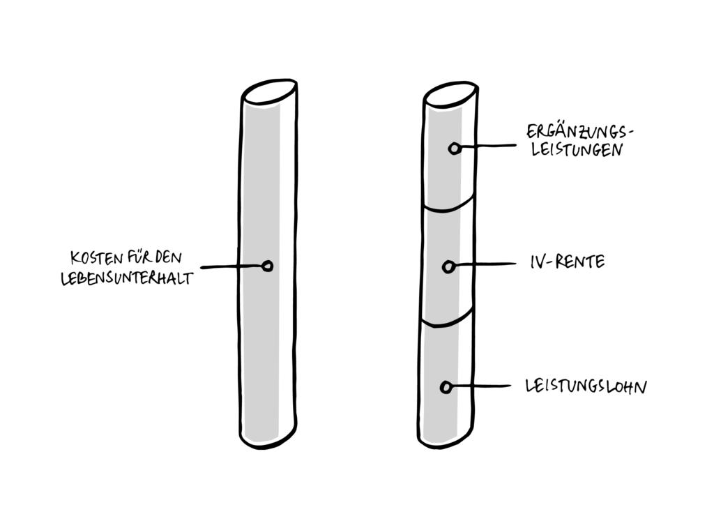 """Auf dem Bild sieht man zwei Säulen. Beide Säulen stehen senkrecht. Die erste Säule ist durchgehend und beschriftet mit """"Kosten für den Lebensunterhalt"""". Die zweite Säule ist senkrecht in drei Teile unterteilt. Der unterste Teil ist beschriftet mit """"Leistungslohn"""", der mittlere Teil mit «IV-Rente» und der oberste Teil mit """"Ergänzungsleistungen""""."""