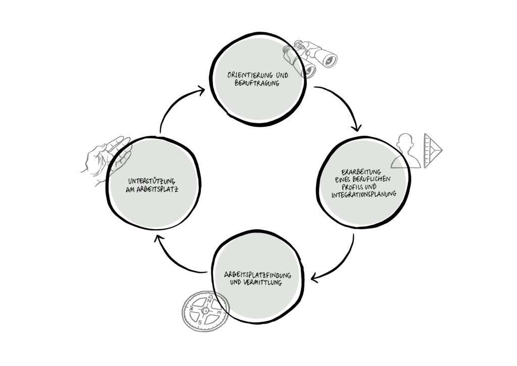 Die Illustration zeigt vier Kreise, die durch Pfeile verbunden und in den vier Himmerlsrichtungen angeordnet sind. Der erste Kreis auf 12 Uhr ist mit «Orientierung und Beauftragung» beschriftet. Der Kreis auf 3 Uhr ist beschriftet mit «Erarbeitung eines beruflichen Profils und Integrationsplanung». Der Kreis auf 6 Uhr ist beschriftet mit «Arbeitsplatzfindung und Vermittlung». Der vierte Kreis auf 9 Uhr ist beschriftet mit «Unterstützung am Arbeitsplatz».